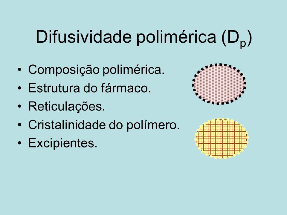 Difusividade polimérica (Dp)