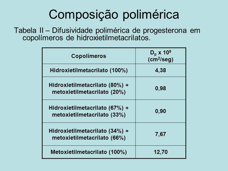 Composição polimérica