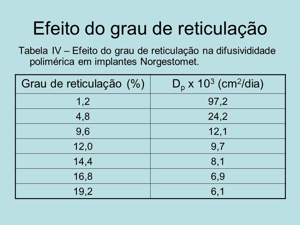 Efeito do grau de reticulação