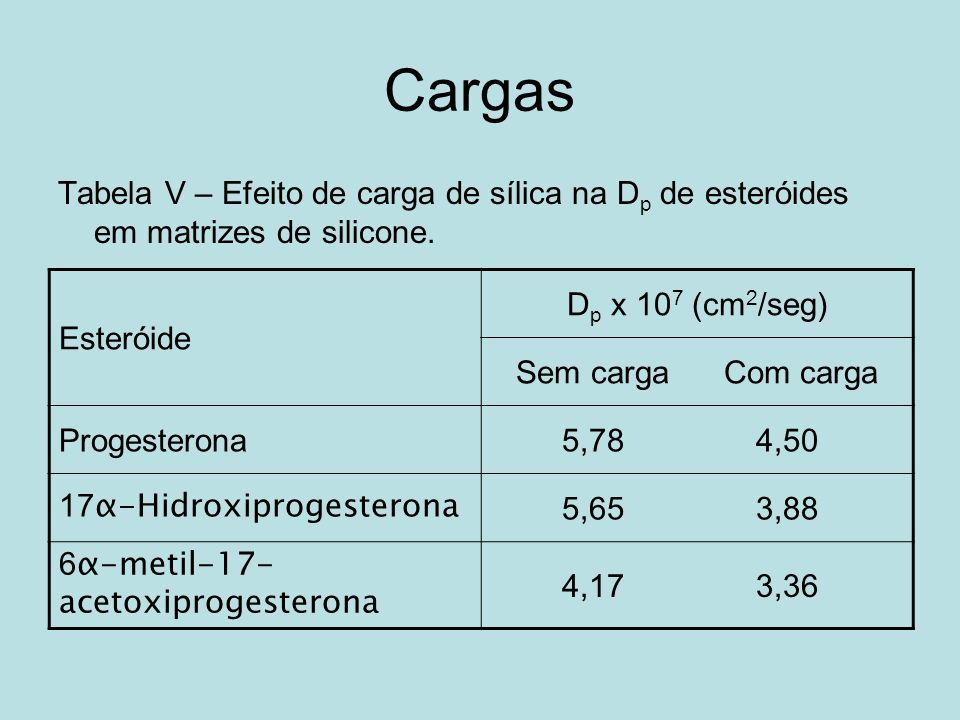 Cargas Tabela V – Efeito de carga de sílica na Dp de esteróides em matrizes de silicone. Esteróide.