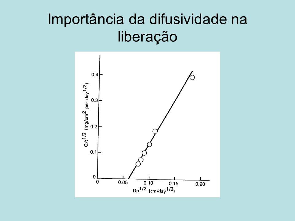 Importância da difusividade na liberação