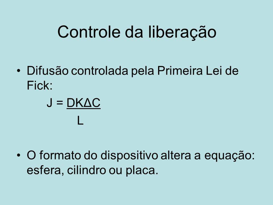 Controle da liberação Difusão controlada pela Primeira Lei de Fick: