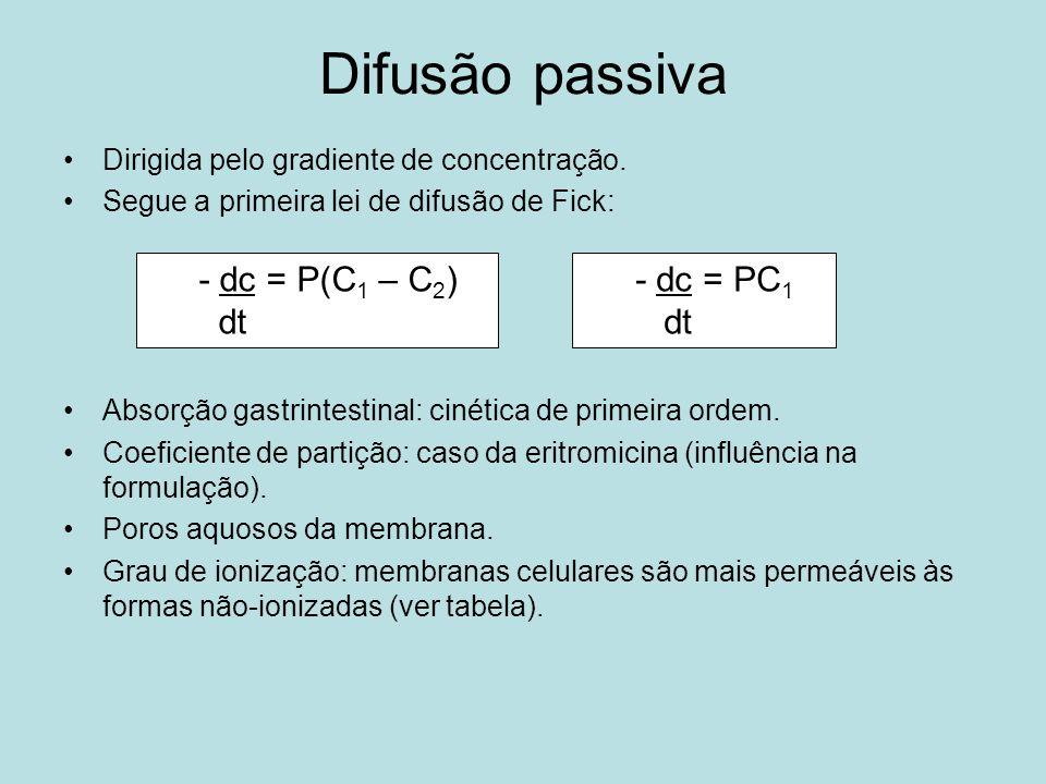 Difusão passiva - dc = P(C1 – C2) dt - dc = PC1 dt