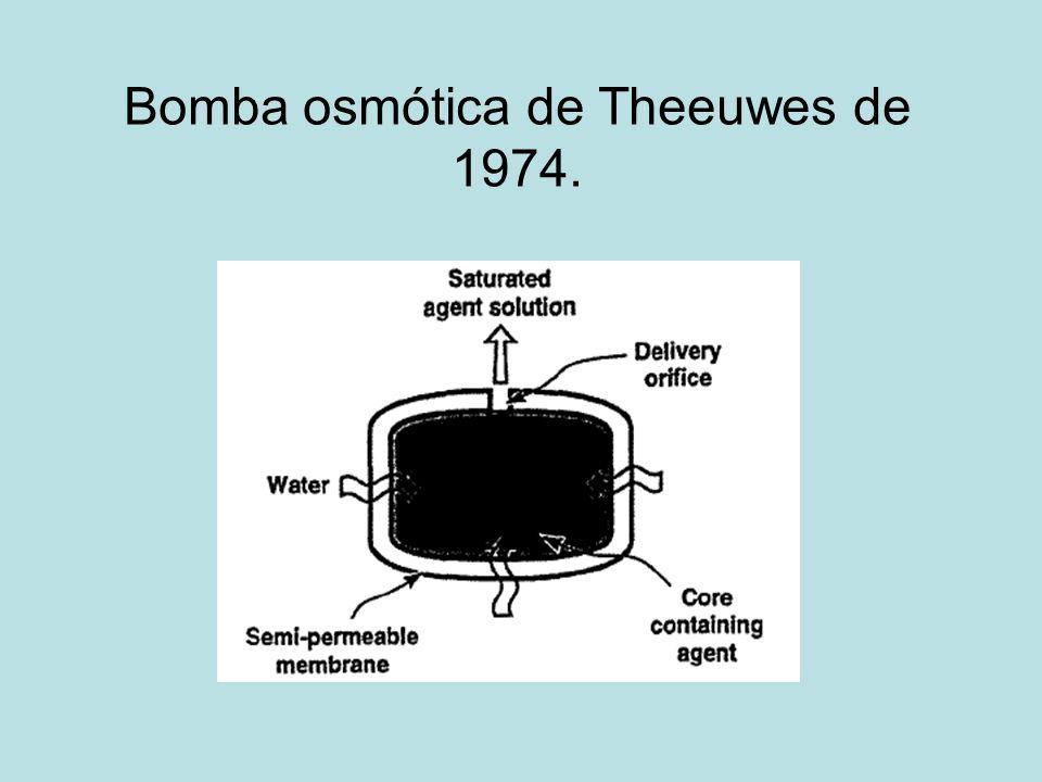 Bomba osmótica de Theeuwes de 1974.