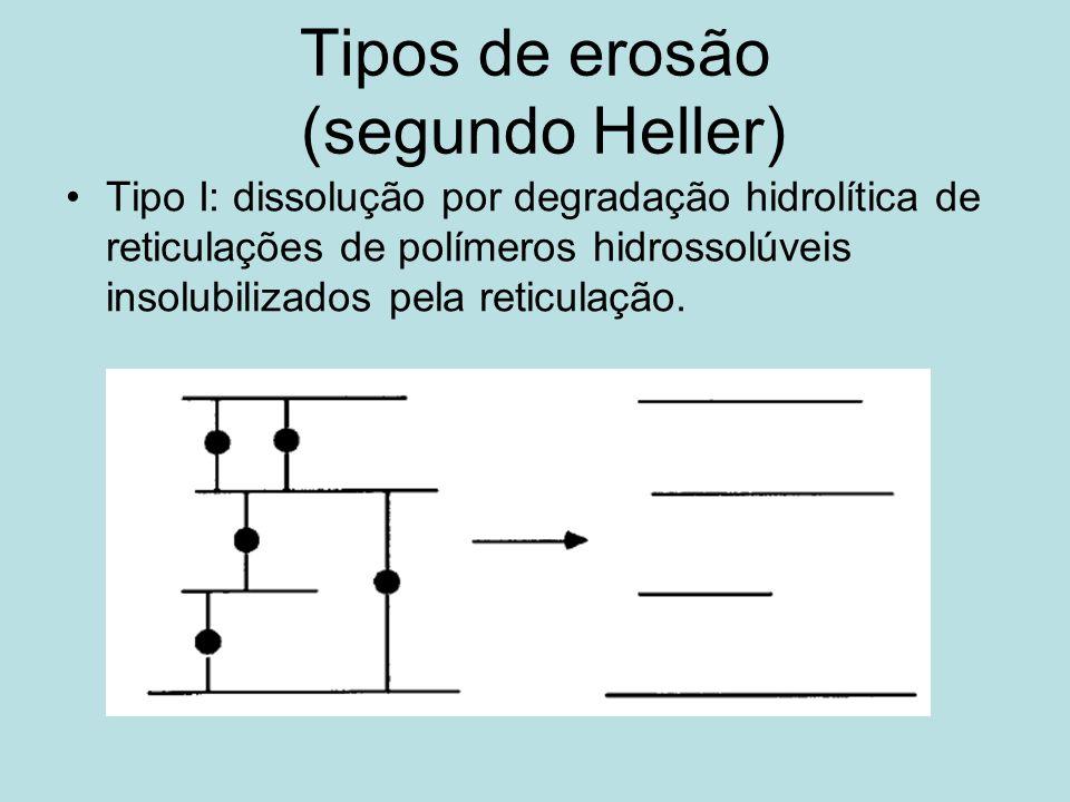 Tipos de erosão (segundo Heller)