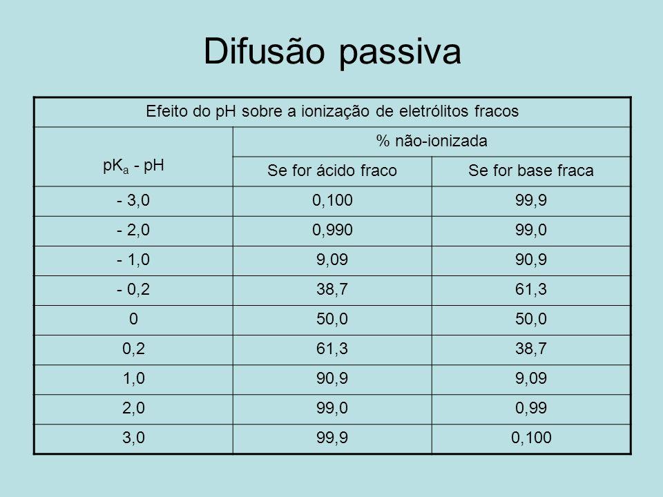 Efeito do pH sobre a ionização de eletrólitos fracos