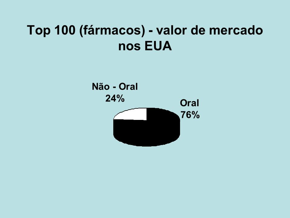 Top 100 (fármacos) - valor de mercado nos EUA