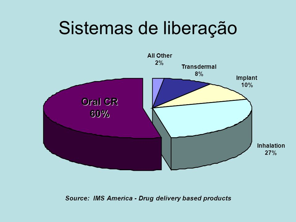Source: IMS America - Drug delivery based products