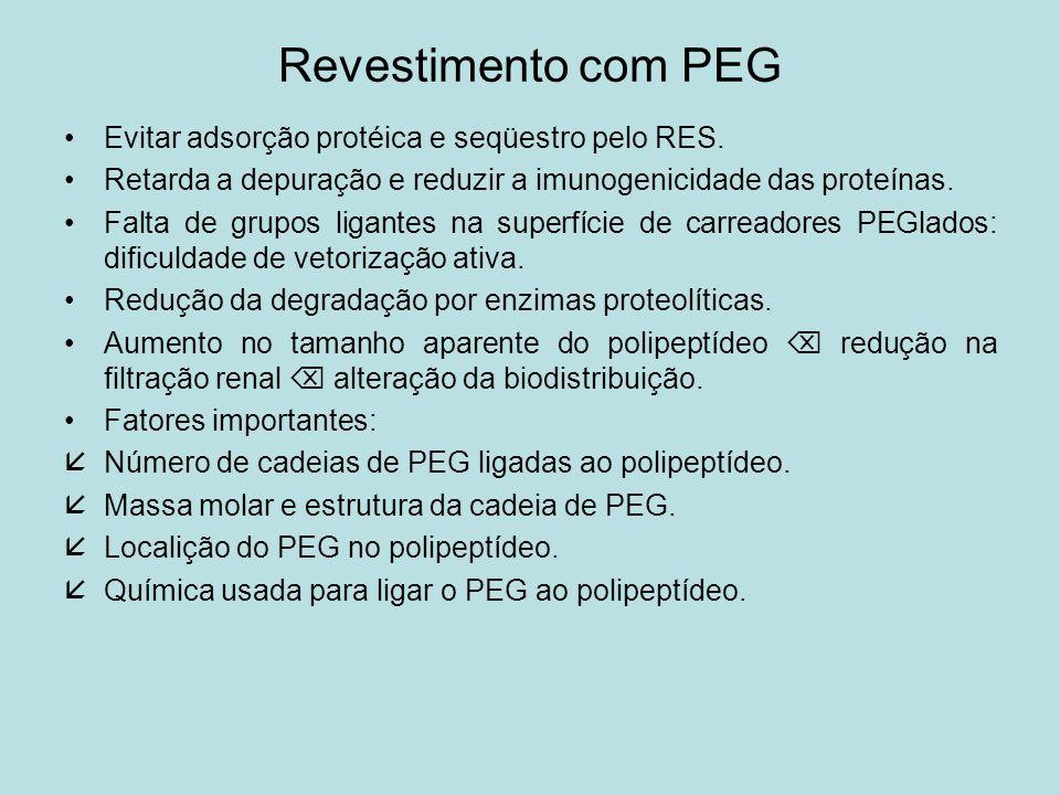 Revestimento com PEG Evitar adsorção protéica e seqüestro pelo RES.