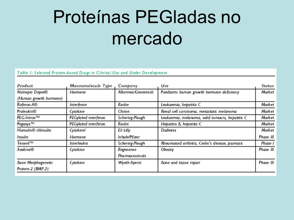 Proteínas PEGladas no mercado