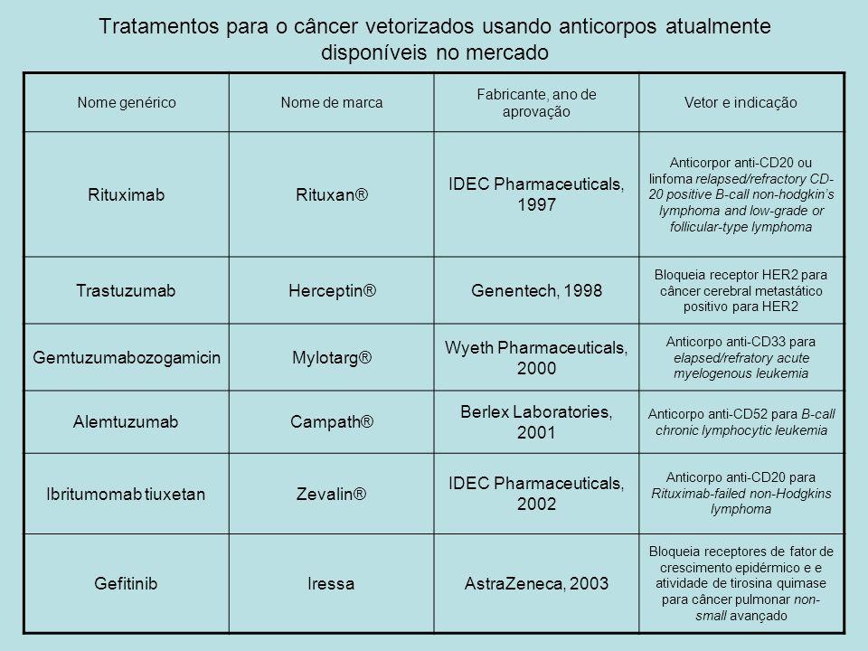 Tratamentos para o câncer vetorizados usando anticorpos atualmente disponíveis no mercado