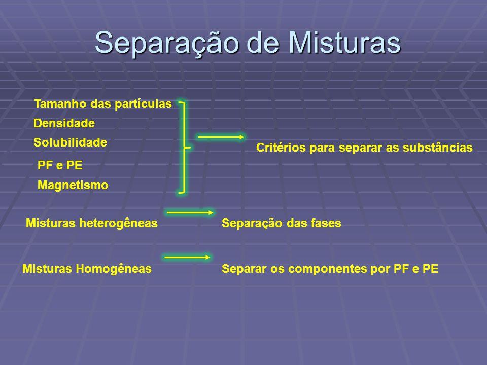 Separação de Misturas Tamanho das partículas Densidade Solubilidade