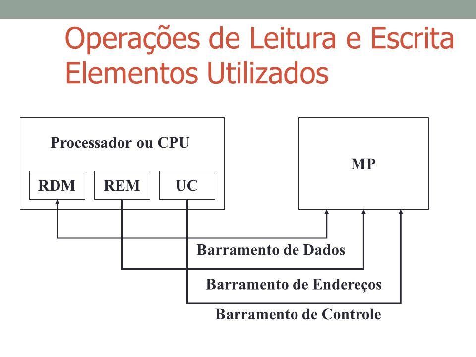 Operações de Leitura e Escrita Elementos Utilizados