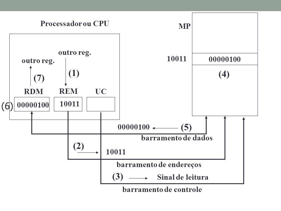 (1) (4) (7) (6) (5) (2) (3) Processador ou CPU MP outro reg.