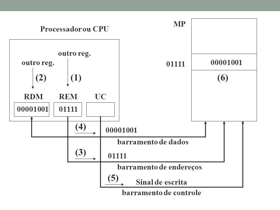 (1) (6) (2) (4) (3) (5) MP Processador ou CPU outro reg. lixo