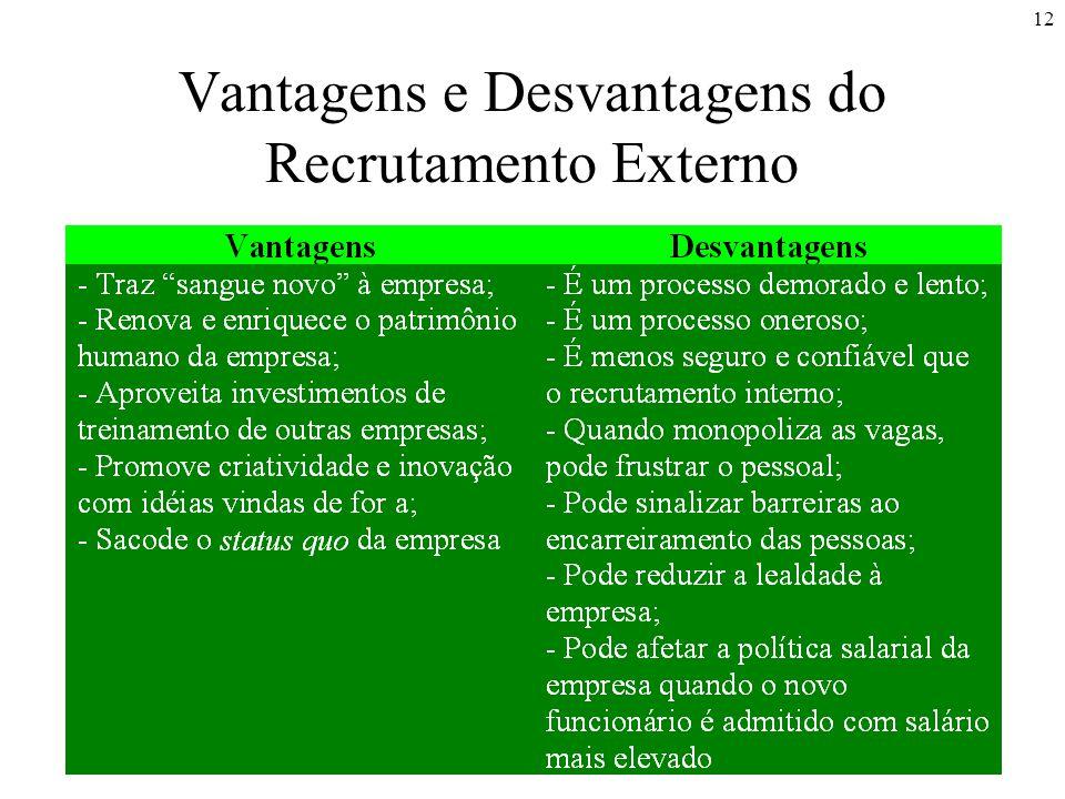 Vantagens e Desvantagens do Recrutamento Externo