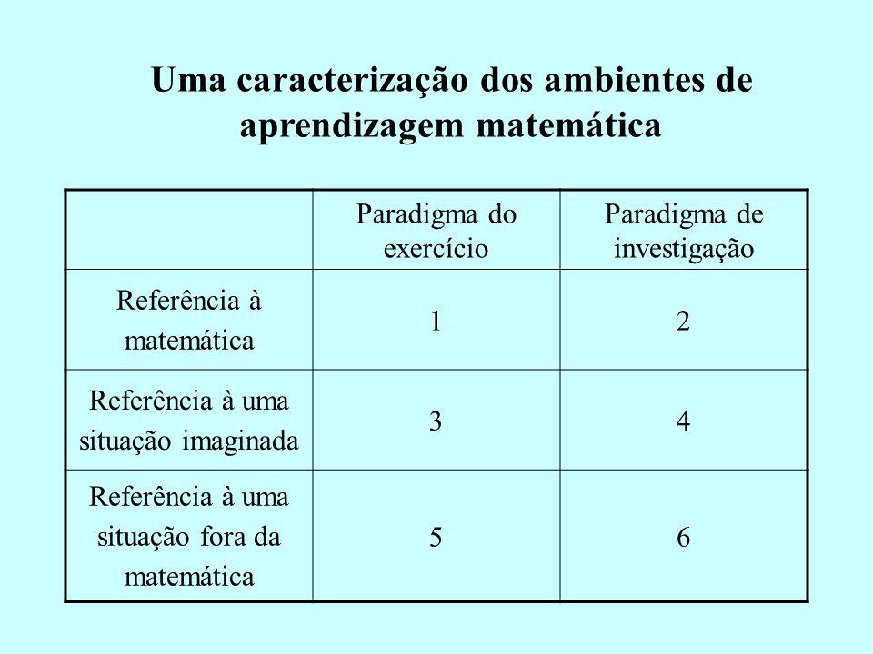 Uma caracterização dos ambientes de aprendizagem matemática