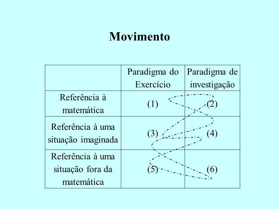 Movimento Paradigma do Exercício Paradigma de investigação