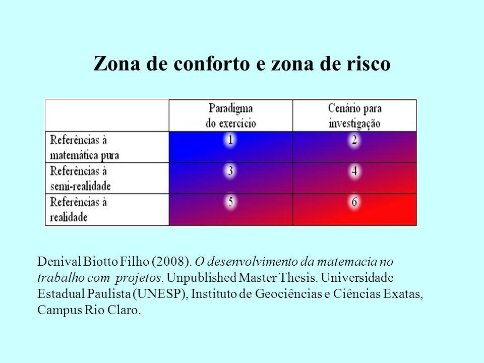 Zona de conforto e zona de risco
