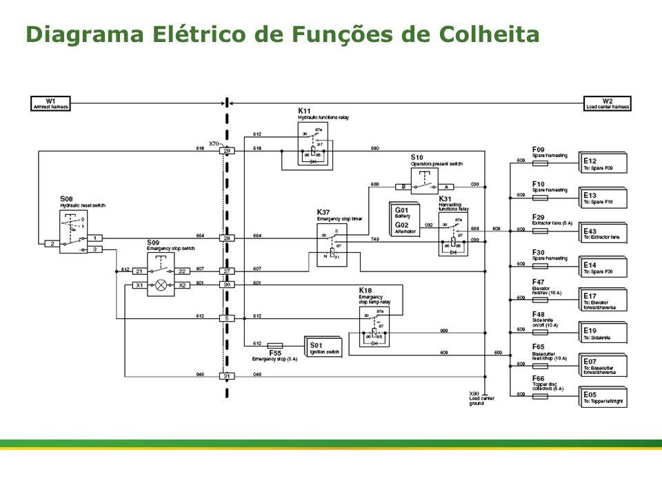 Diagrama Elétrico de Funções de Colheita