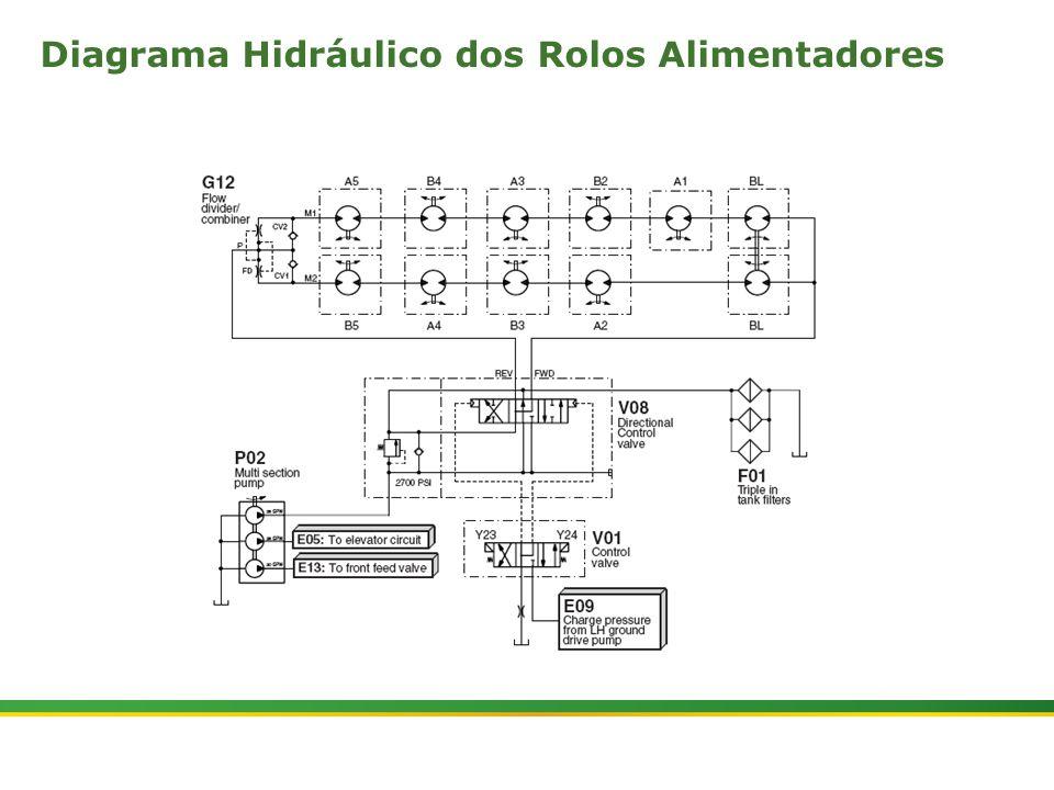 Diagrama Hidráulico dos Rolos Alimentadores