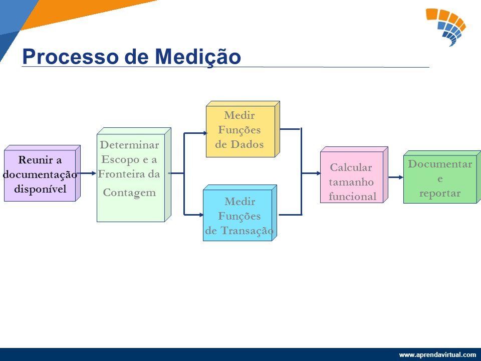 Processo de Medição Medir Funções de Dados Determinar Escopo e a