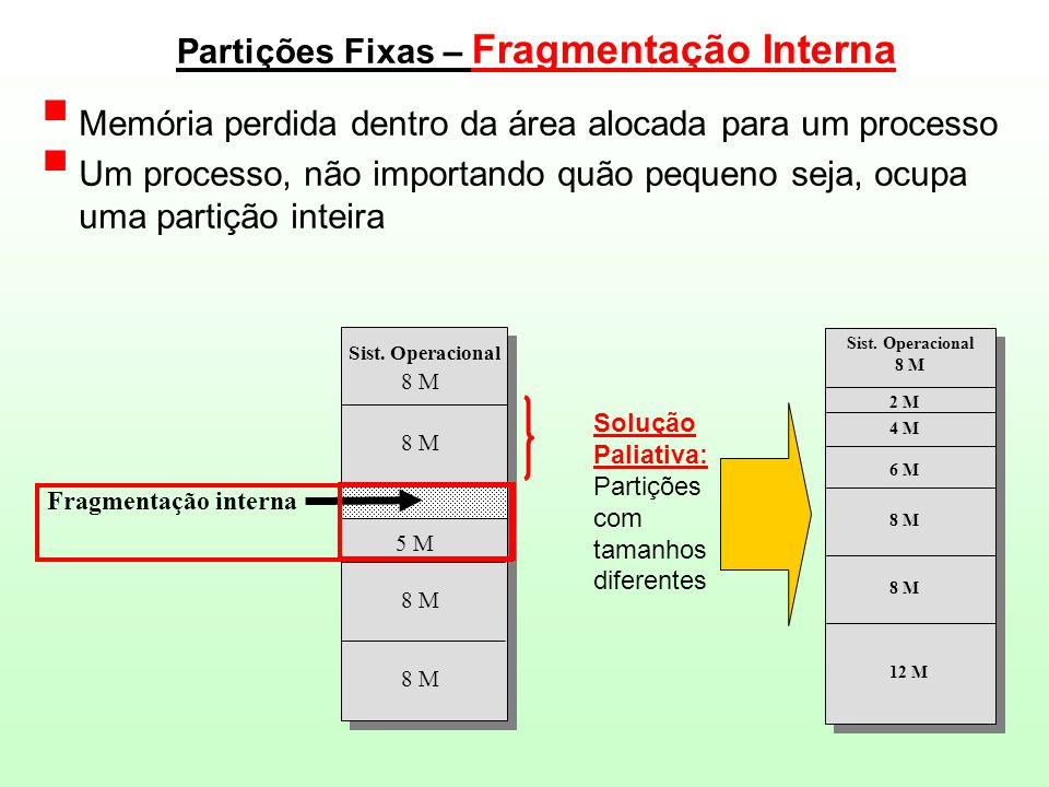 Partições Fixas – Fragmentação Interna