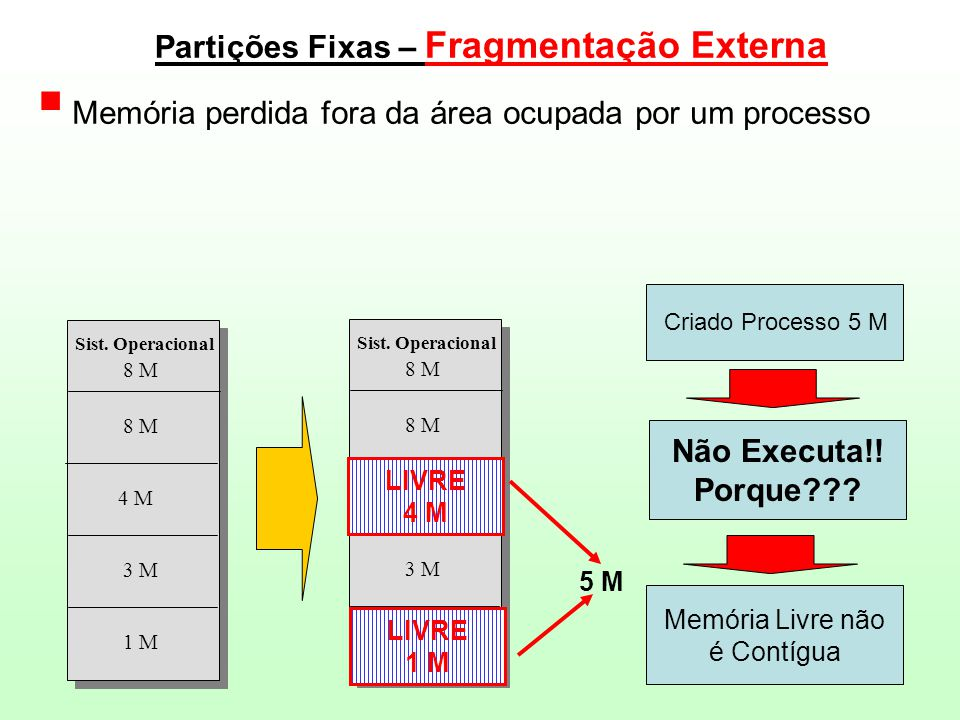 Partições Fixas – Fragmentação Externa