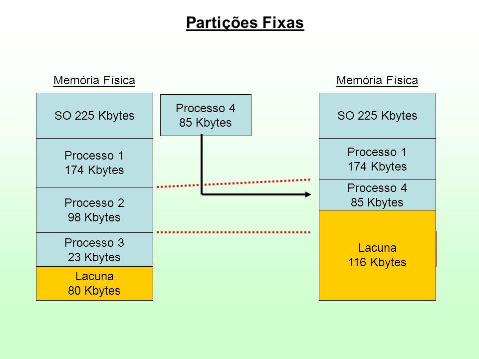 Partições Fixas SO 225 Kbytes Processo 1 174 Kbytes Processo 2