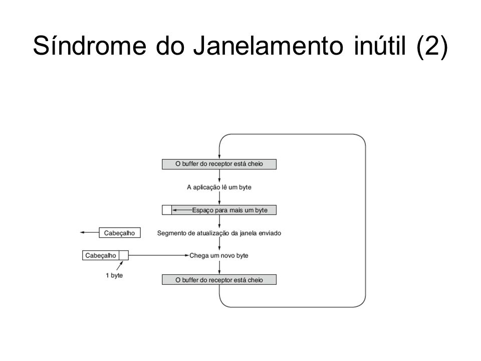 Síndrome do Janelamento inútil (2)