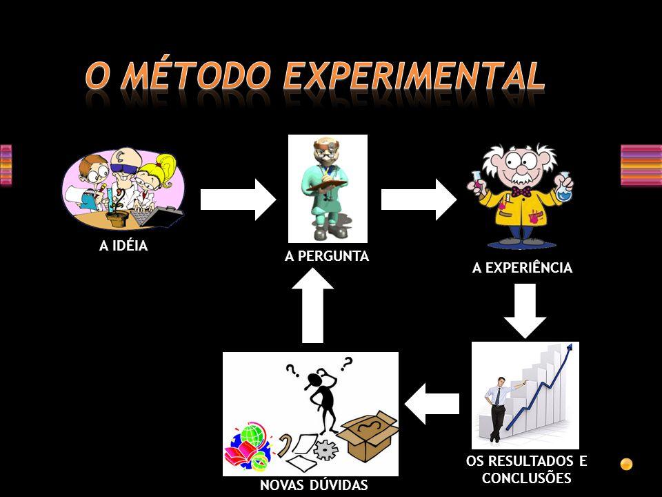 O MÉTODO EXPERIMENTAL D A IDÉIA A PERGUNTA A EXPERIÊNCIA