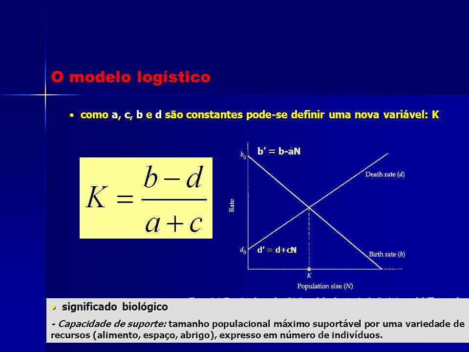 O modelo logístico como a, c, b e d são constantes pode-se definir uma nova variável: K. b' = b-aN.