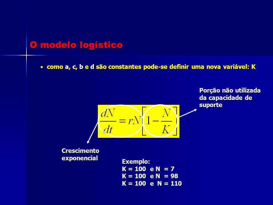O modelo logístico como a, c, b e d são constantes pode-se definir uma nova variável: K. Porção não utilizada da capacidade de suporte.