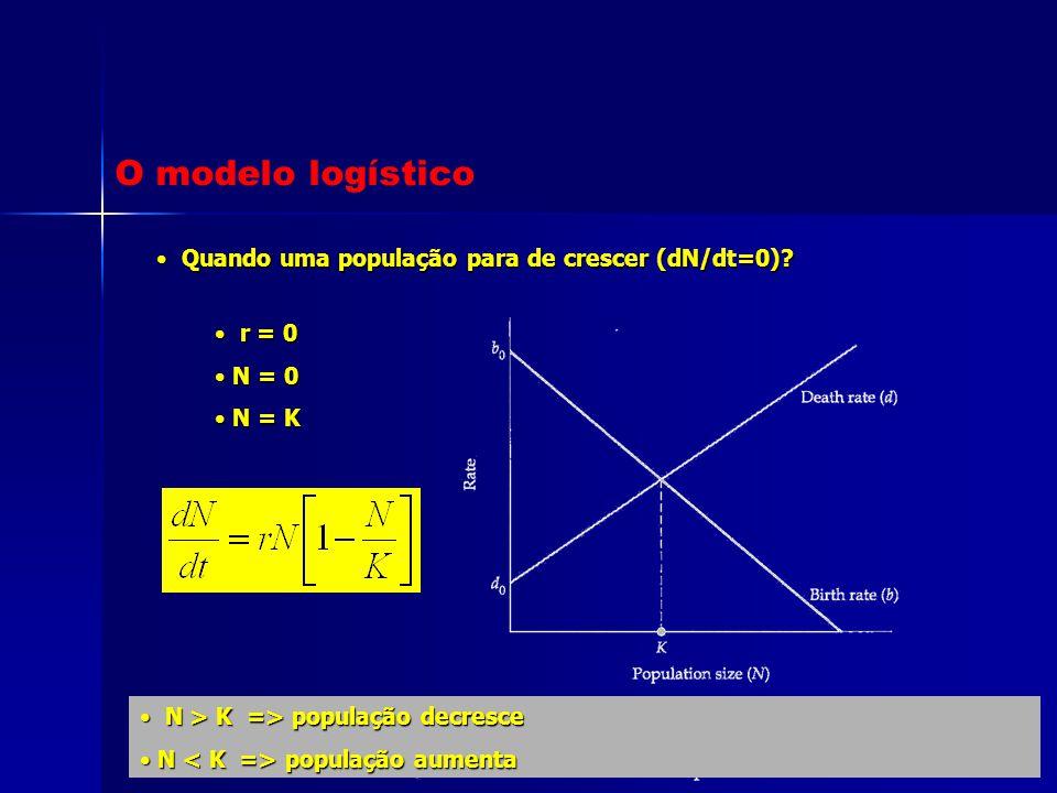 O modelo logístico Quando uma população para de crescer (dN/dt=0)