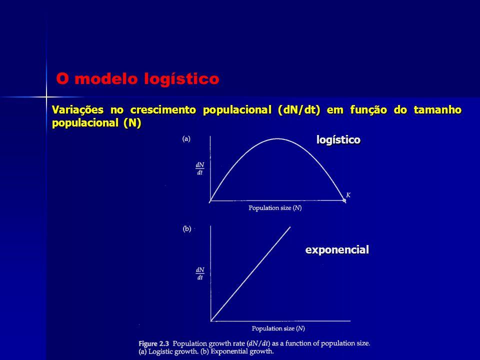 O modelo logístico Variações no crescimento populacional (dN/dt) em função do tamanho populacional (N)