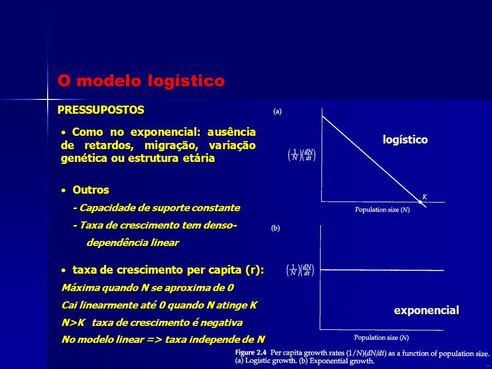 O modelo logístico PRESSUPOSTOS