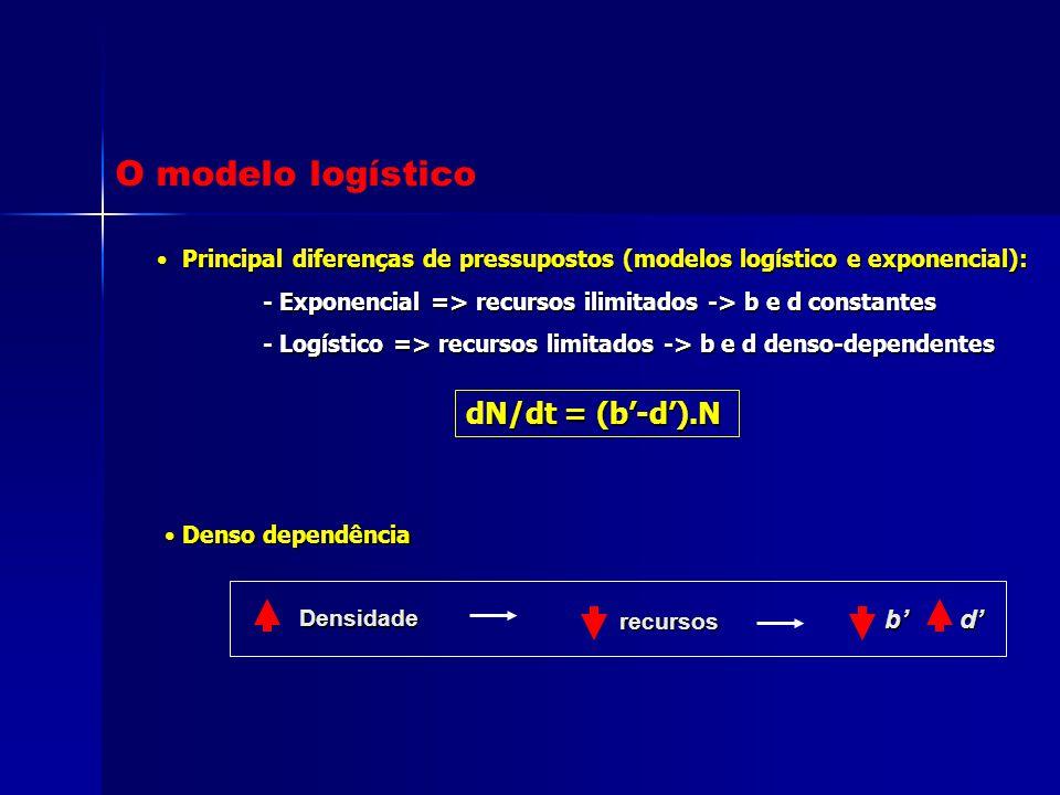 O modelo logístico dN/dt = (b'-d').N b' d'