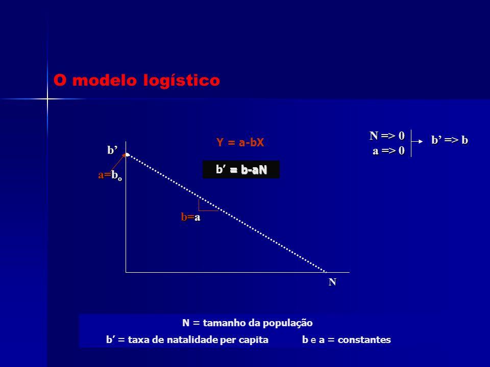 b' = taxa de natalidade per capita b e a = constantes