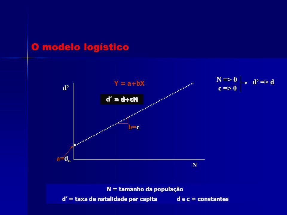 d' = taxa de natalidade per capita d e c = constantes