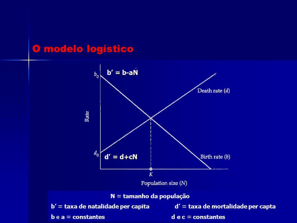 O modelo logístico b' = b-aN d' = d+cN N = tamanho da população