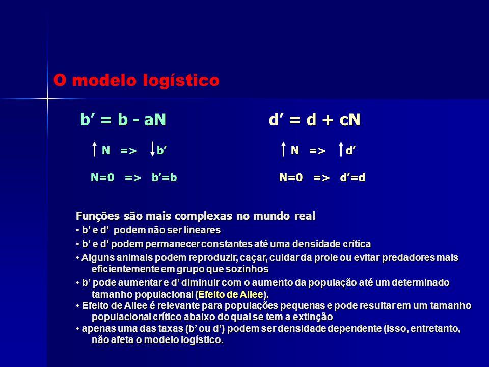 O modelo logístico b' = b - aN d' = d + cN N => b' N=0 => b'=b