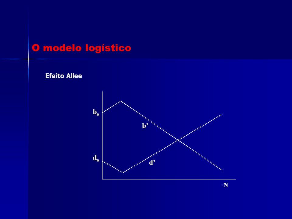 O modelo logístico Efeito Allee bo b' do d' N