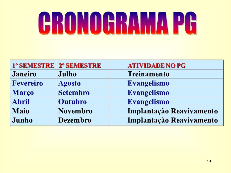 CRONOGRAMA PG Janeiro Julho Treinamento Fevereiro Agosto Evangelismo