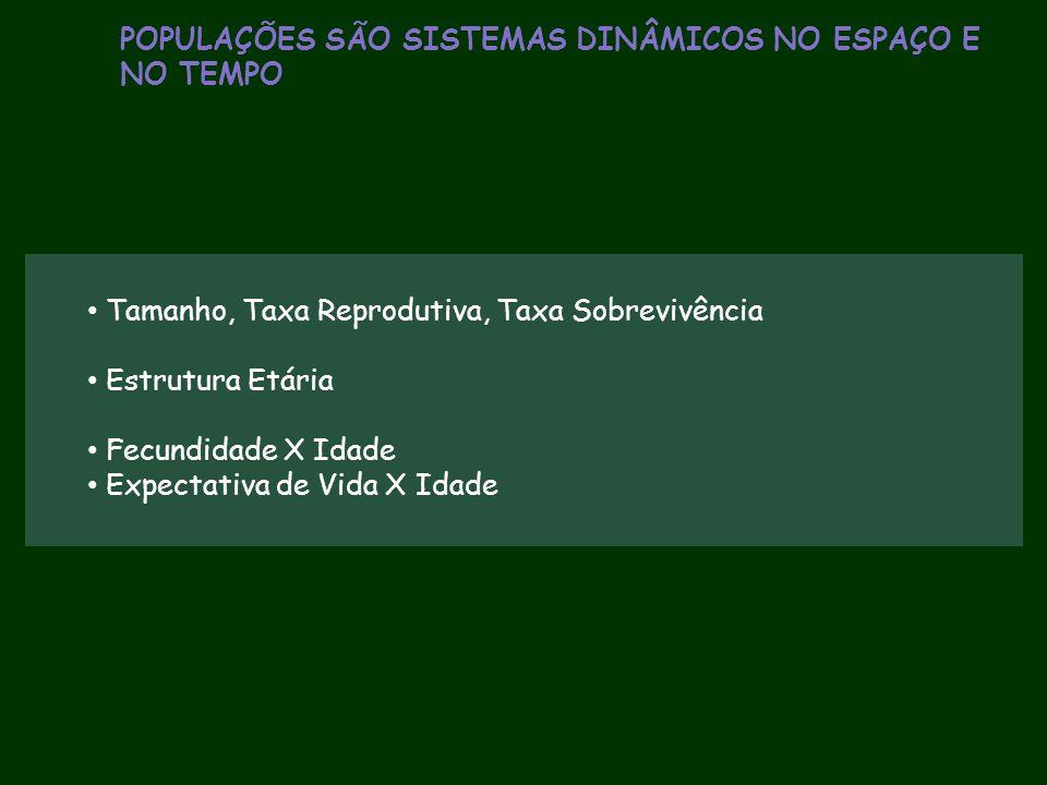 POPULAÇÕES SÃO SISTEMAS DINÂMICOS NO ESPAÇO E NO TEMPO