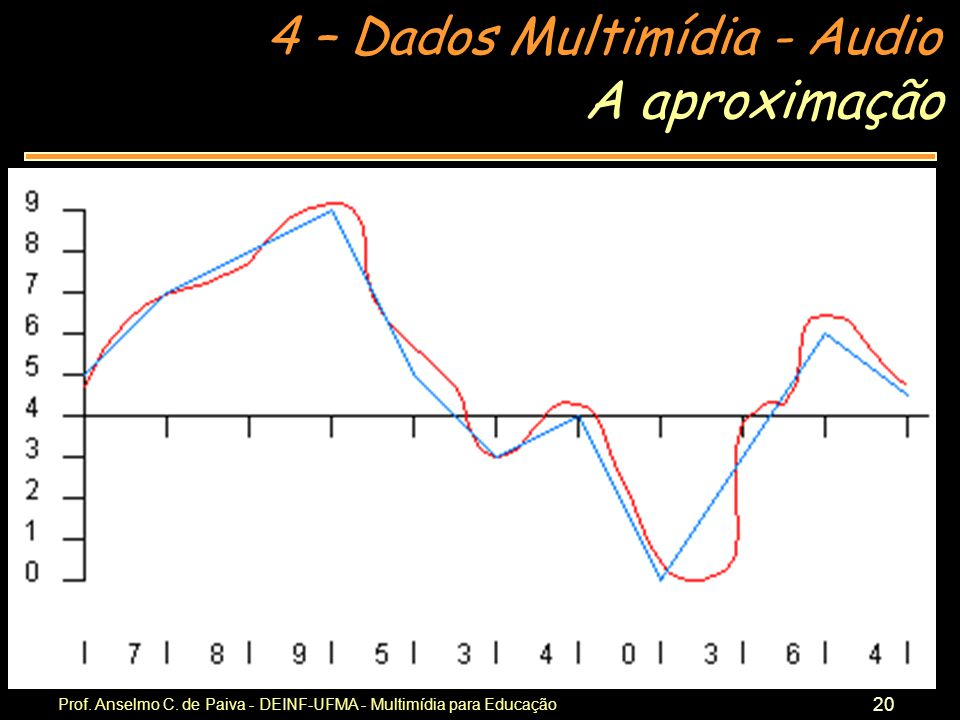 A aproximação Prof. Anselmo C. de Paiva - DEINF-UFMA - Multimídia para Educação