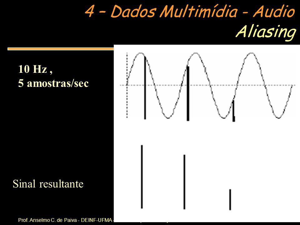 Aliasing 10 Hz , 5 amostras/sec Sinal resultante