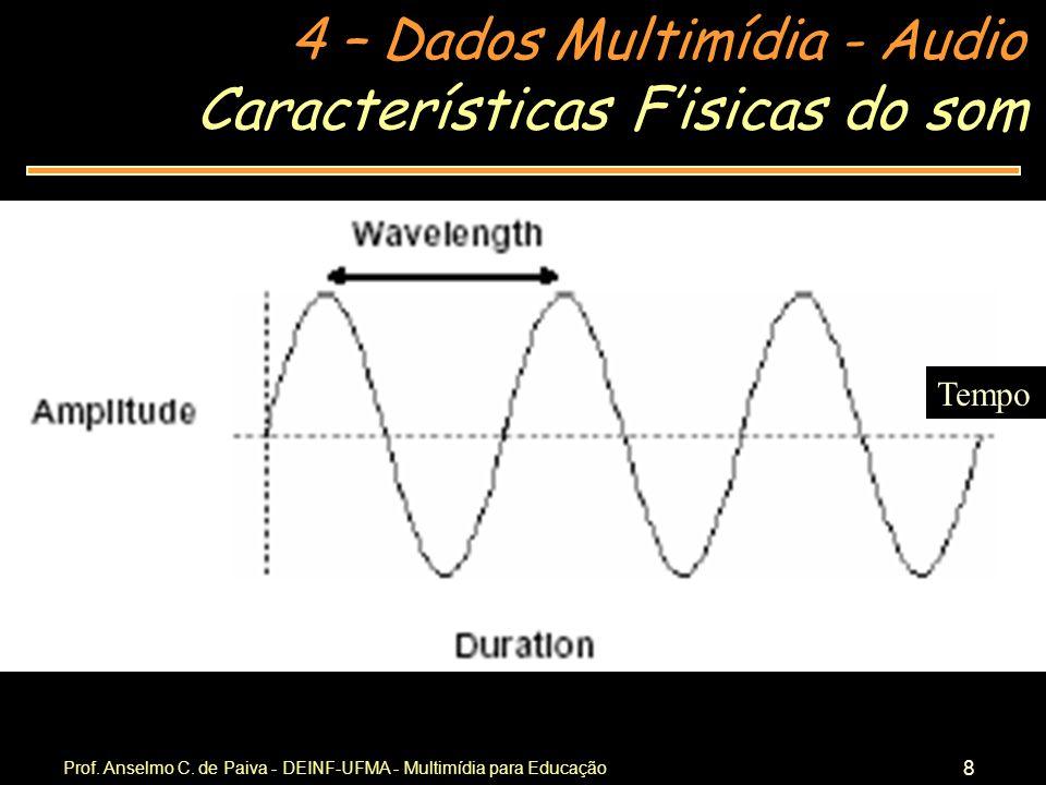 Características F'isicas do som