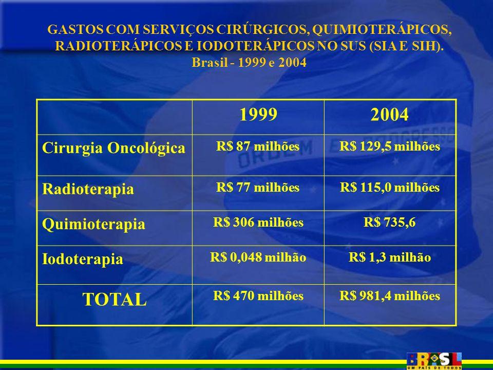 1999 2004 TOTAL Cirurgia Oncológica Radioterapia Quimioterapia