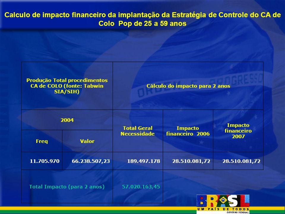 Calculo de impacto financeiro da implantação da Estratégia de Controle do CA de Colo Pop de 25 a 59 anos