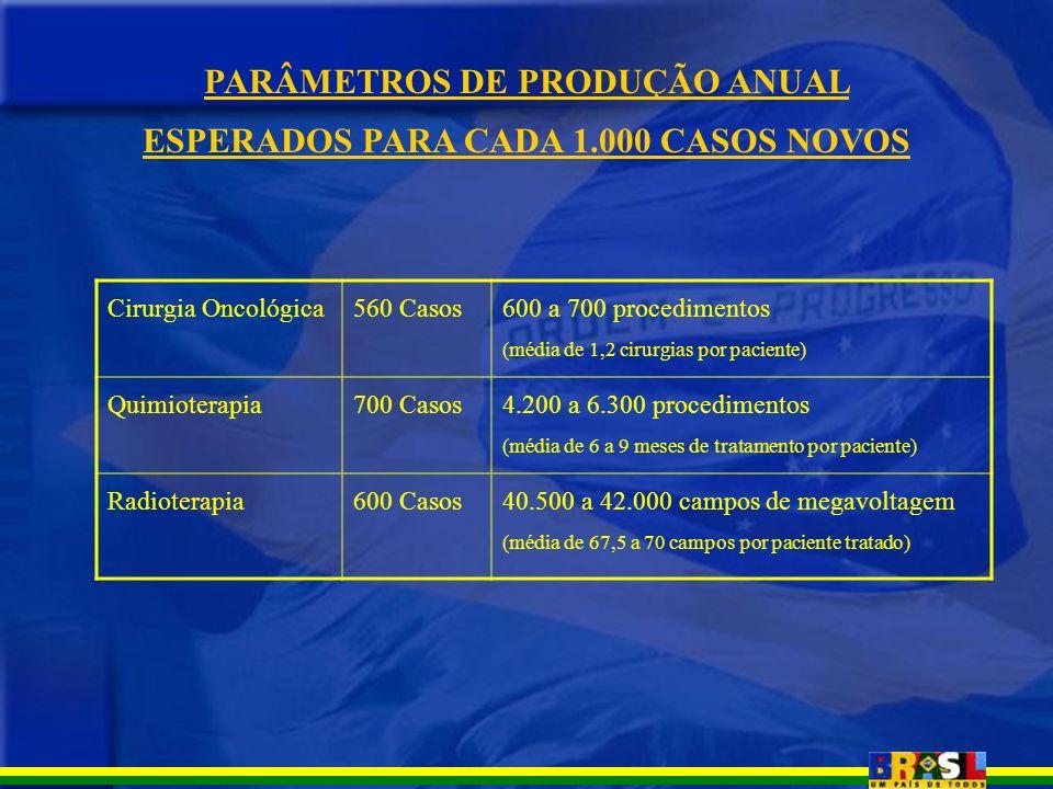 PARÂMETROS DE PRODUÇÃO ANUAL ESPERADOS PARA CADA 1.000 CASOS NOVOS